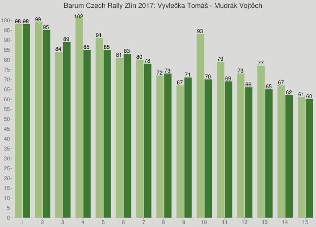 Barum Czech Rally Zlín 2017: Vyvlečka Tomáš - Mudrák Vojtěch