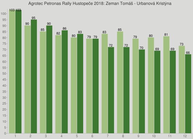 Agrotec Petronas Rally Hustopeče 2018: Zeman Tomáš - Urbanová Kristýna