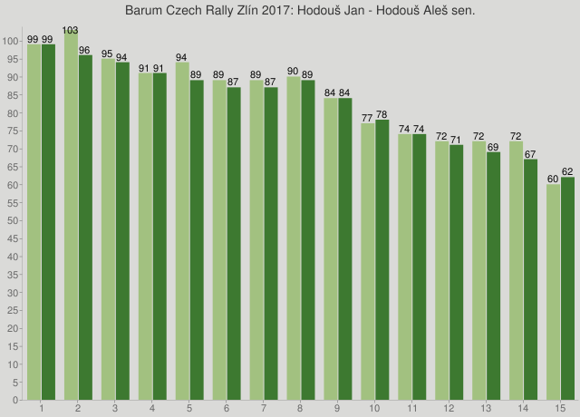 Barum Czech Rally Zlín 2017: Hodouš Jan - Hodouš Aleš sen.