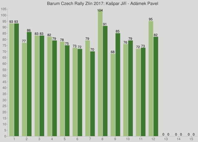 Barum Czech Rally Zlín 2017: Kašpar Jiří - Adámek Pavel