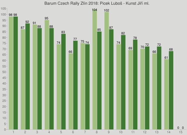 Barum Czech Rally Zlín 2018: Picek Luboš - Kunst Jiří ml.