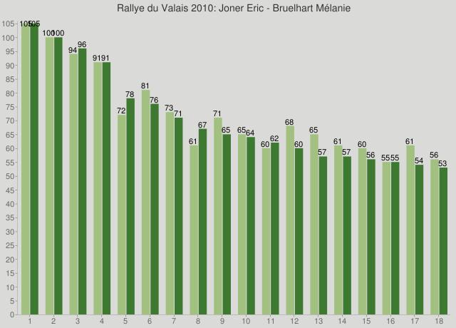 Rallye du Valais 2010: Joner Eric - Bruelhart Mélanie