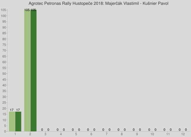 Agrotec Petronas Rally Hustopeče 2018: Majerčák Vlastimil - Kušnier Pavol