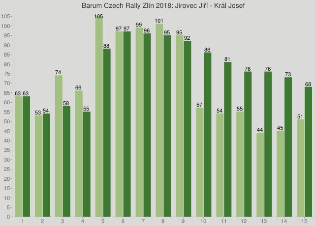 Barum Czech Rally Zlín 2018: Jirovec Jiří - Král Josef