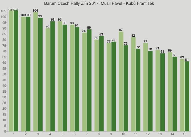 Barum Czech Rally Zlín 2017: Musil Pavel - Kubů František