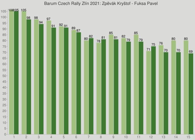 Barum Czech Rally Zlín 2021: Zpěvák Kryštof - Fuksa Pavel
