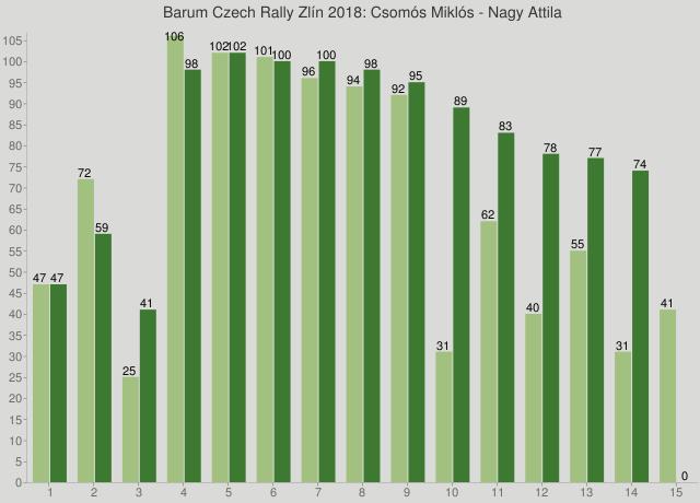 Barum Czech Rally Zlín 2018: Csomós Miklós - Nagy Attila