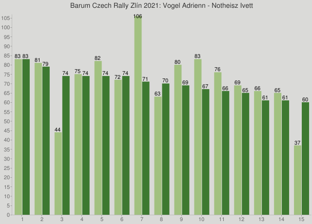 Barum Czech Rally Zlín 2021: Vogel Adrienn - Notheisz Ivett