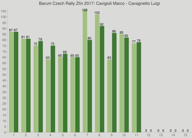 Barum Czech Rally Zlín 2017: Cavigioli Marco - Cavagnetto Luigi
