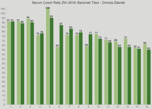 Barum Czech Rally Zlín 2018: Bartúnek Tibor - Drmota Zdeněk