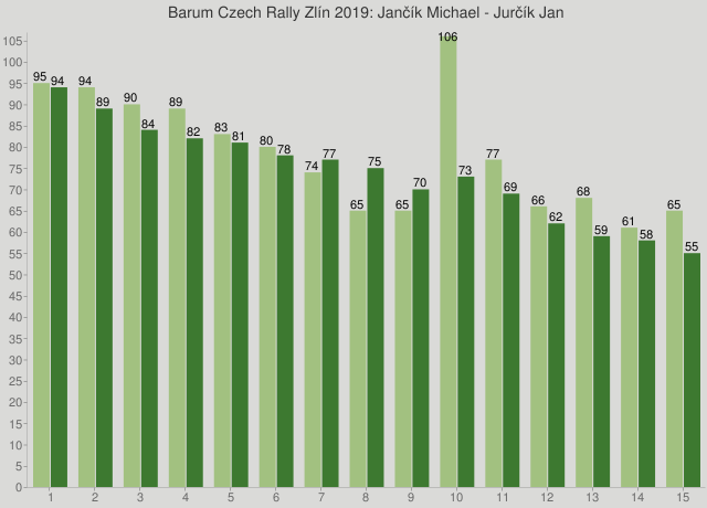 Barum Czech Rally Zlín 2019: Jančík Michael - Jurčík Jan