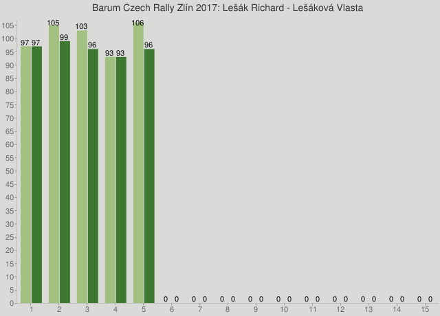 Barum Czech Rally Zlín 2017: Lešák Richard - Lešáková Vlasta