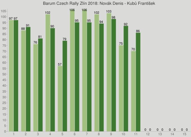 Barum Czech Rally Zlín 2018: Novák Denis - Kubů František