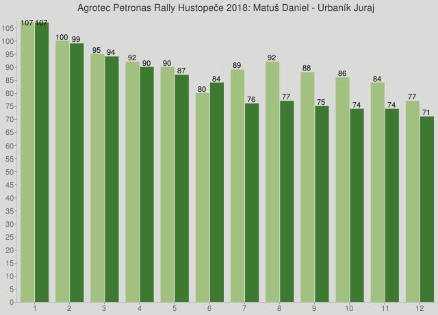 Agrotec Petronas Rally Hustopeče 2018: Matuš Daniel - Urbaník Juraj