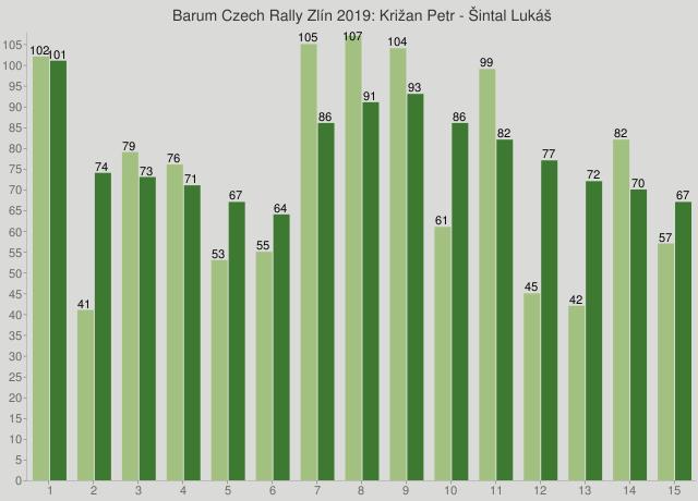 Barum Czech Rally Zlín 2019: Križan Petr - Šintal Lukáš