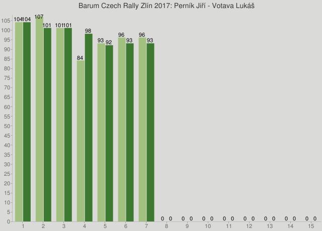 Barum Czech Rally Zlín 2017: Perník Jiří - Votava Lukáš