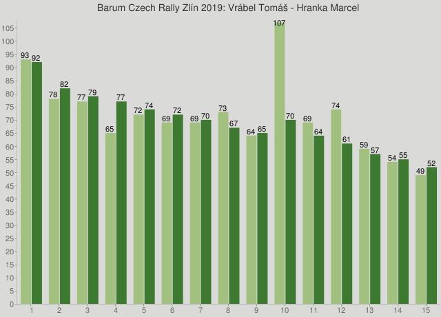 Barum Czech Rally Zlín 2019: Vrábel Tomáš - Hranka Marcel