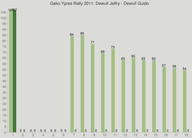 Geko Ypres Rally 2011: Dewulf Jeffry - Dewulf Guido