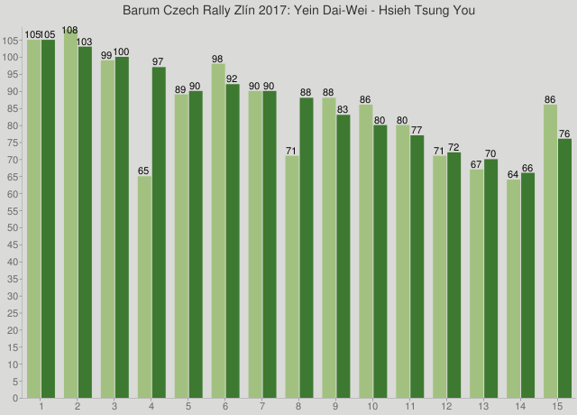 Barum Czech Rally Zlín 2017: Yein Dai-Wei - Hsieh Tsung You