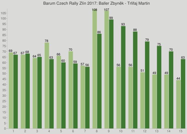 Barum Czech Rally Zlín 2017: Baller Zbyněk - Trlifaj Martin