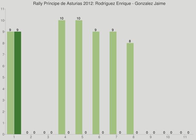 Rally Príncipe de Asturias 2012: Rodríguez Enrique - Gonzalez Jaime