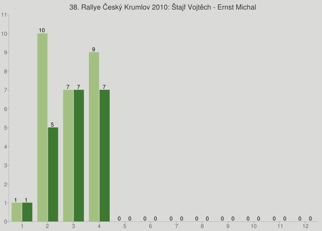 38. Rallye Český Krumlov 2010: Štajf Vojtěch - Ernst Michal