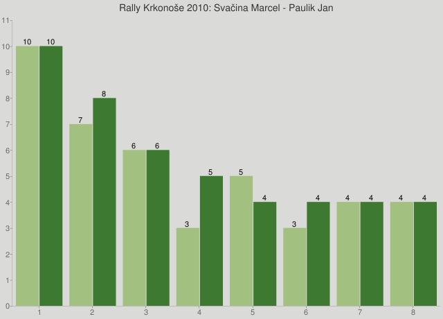 Rally Krkonoše 2010: Svačina Marcel - Paulik Jan
