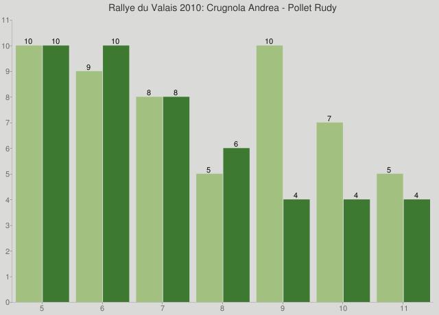 Rallye du Valais 2010: Crugnola Andrea - Pollet Rudy