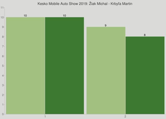 Kesko Mobile Auto Show 2019: Žiak Michal - Krbyľa Martin