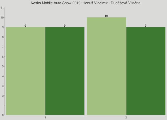 Kesko Mobile Auto Show 2019: Hanuš Vladimír - Dudášová Viktória