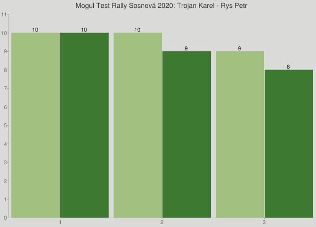 Mogul Test Rally Sosnová 2020: Trojan Karel - Rys Petr