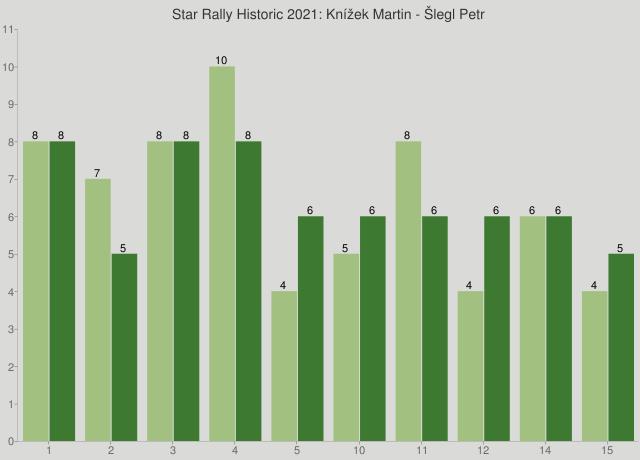 Star Rally Historic 2021: Knížek Martin - Šlegl Petr
