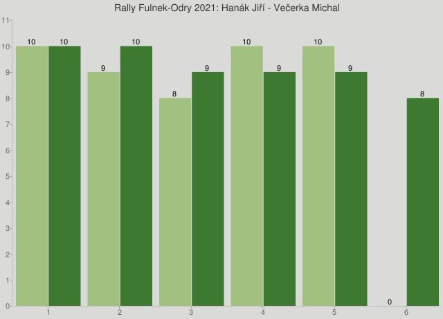 Rally Fulnek-Odry 2021: Hanák Jiří - Večerka Michal
