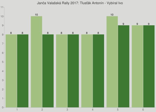 Janča Valašská Rally 2017: Tlusťák Antonín - Vybíral Ivo