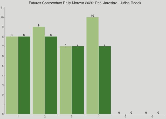 Futures Contproduct Rally Morava 2020: Pešl Jaroslav - Juřica Radek