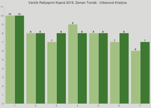 Vančík Rallysprint Kopná 2019: Zeman Tomáš - Urbanová Kristýna