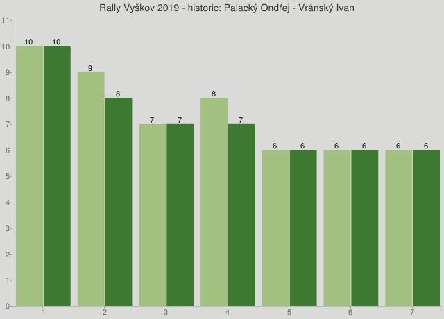 Rally Vyškov 2019 - historic: Palacký Ondřej - Vránský Ivan
