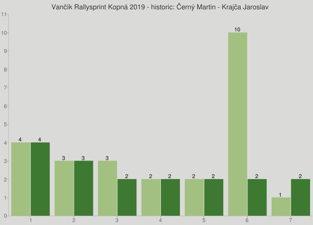 Vančík Rallysprint Kopná 2019 - historic: Černý Martin - Krajča Jaroslav