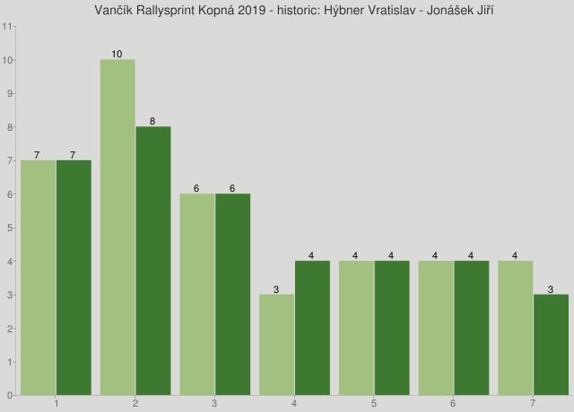 Vančík Rallysprint Kopná 2019 - historic: Hýbner Vratislav - Jonášek Jiří