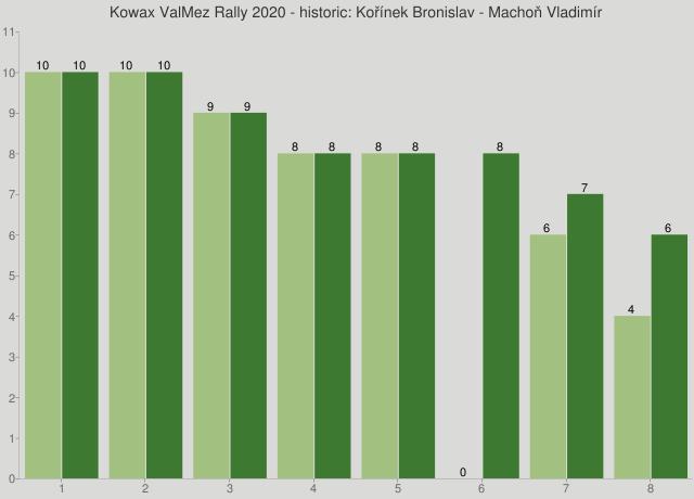 Kowax ValMez Rally 2020 - historic: Kořínek Bronislav - Machoň Vladimír