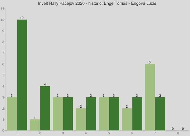 Invelt Rally Pačejov 2020 - historic: Enge Tomáš - Engová Lucie