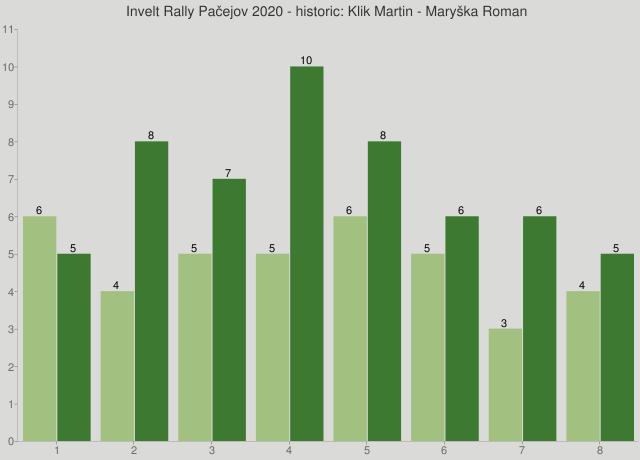 Invelt Rally Pačejov 2020 - historic: Klik Martin - Maryška Roman