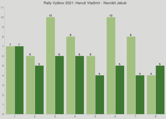 Rally Vyškov 2021: Hanuš Vladimír - Navrátil Jakub