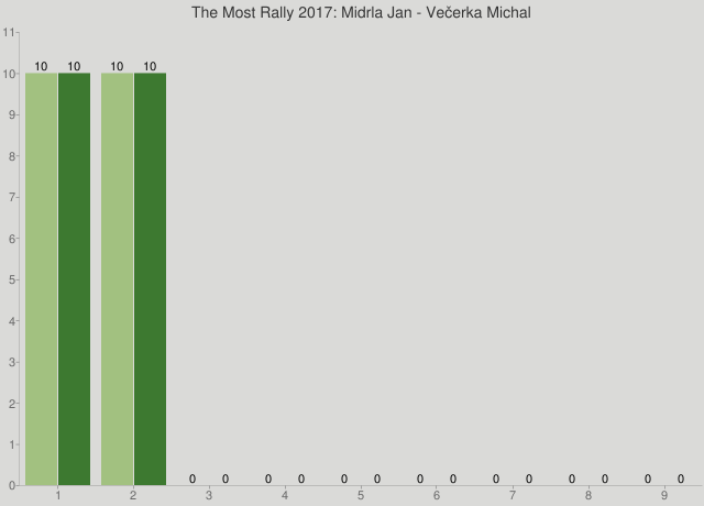 The Most Rally 2017: Midrla Jan - Večerka Michal