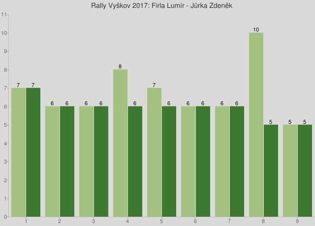 Rally Vyškov 2017: Firla Lumír - Jůrka Zdeněk