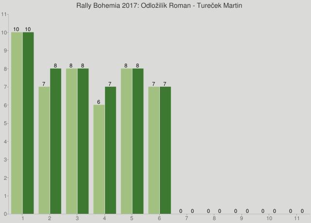 Rally Bohemia 2017: Odložilík Roman - Tureček Martin