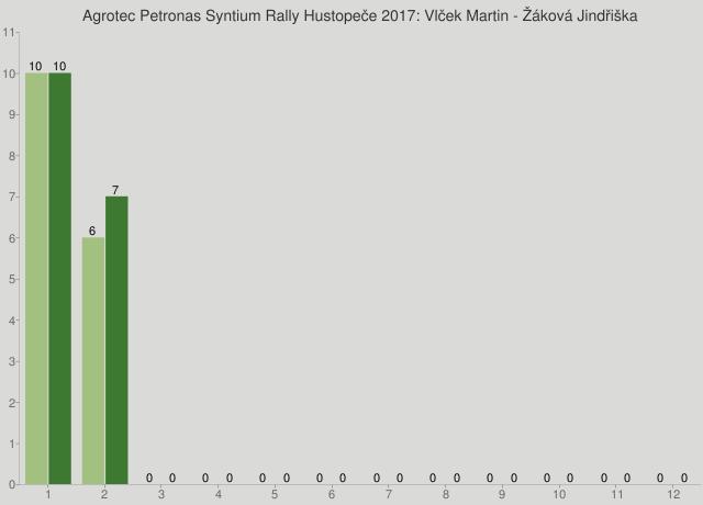 Agrotec Petronas Syntium Rally Hustopeče 2017: Vlček Martin - Žáková Jindřiška
