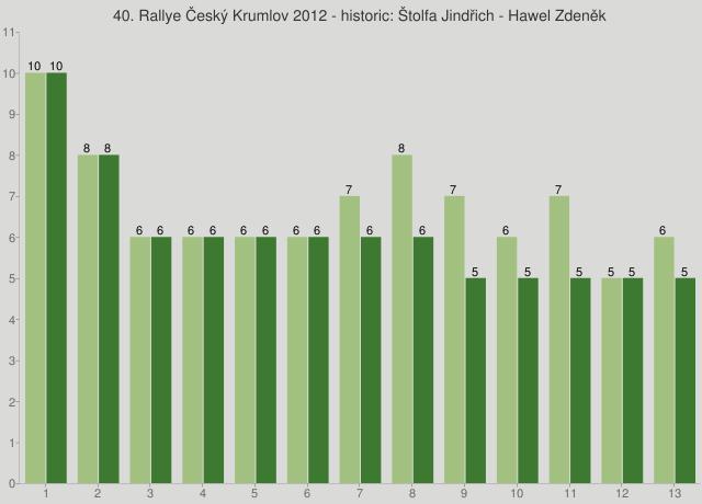 40. Rallye Český Krumlov 2012 - historic: Štolfa Jindřich - Hawel Zdeněk