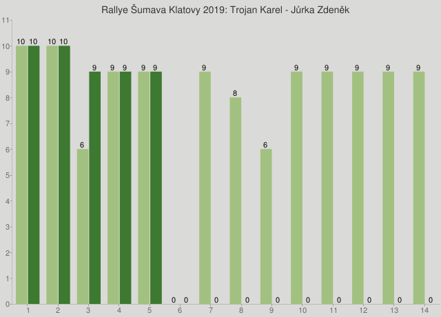 Rallye Šumava Klatovy 2019: Trojan Karel - Jůrka Zdeněk