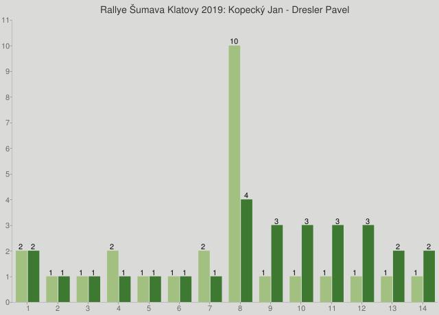 Rallye Šumava Klatovy 2019: Kopecký Jan - Dresler Pavel